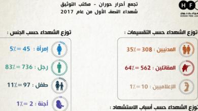 Photo of الموت بكرامة .. التقرير الإحصائي الكامل لشهداء محافظة درعا خلال النصف الأول لعام 2017